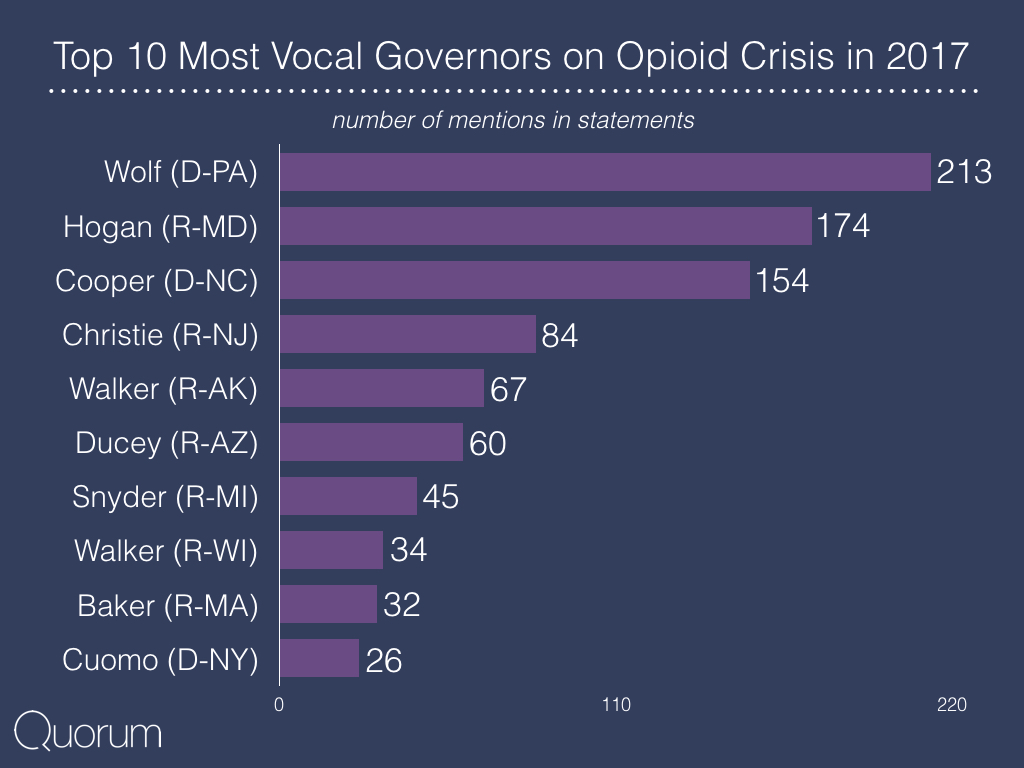 Top 10 most vocal governors on opioid crisis in 2017.