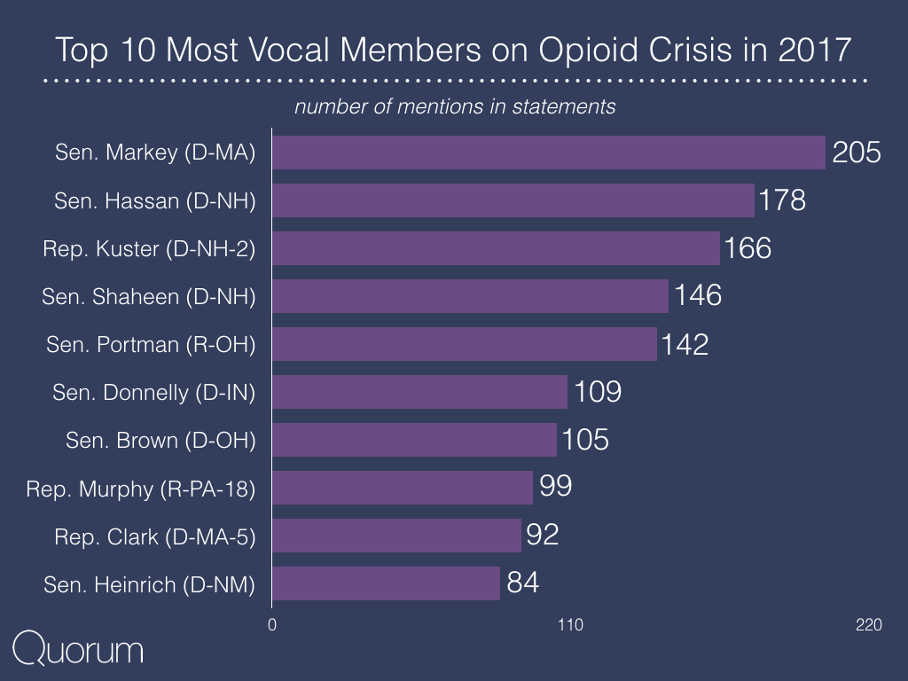 Top 10 most vocal members on opioid crisis in 2017.