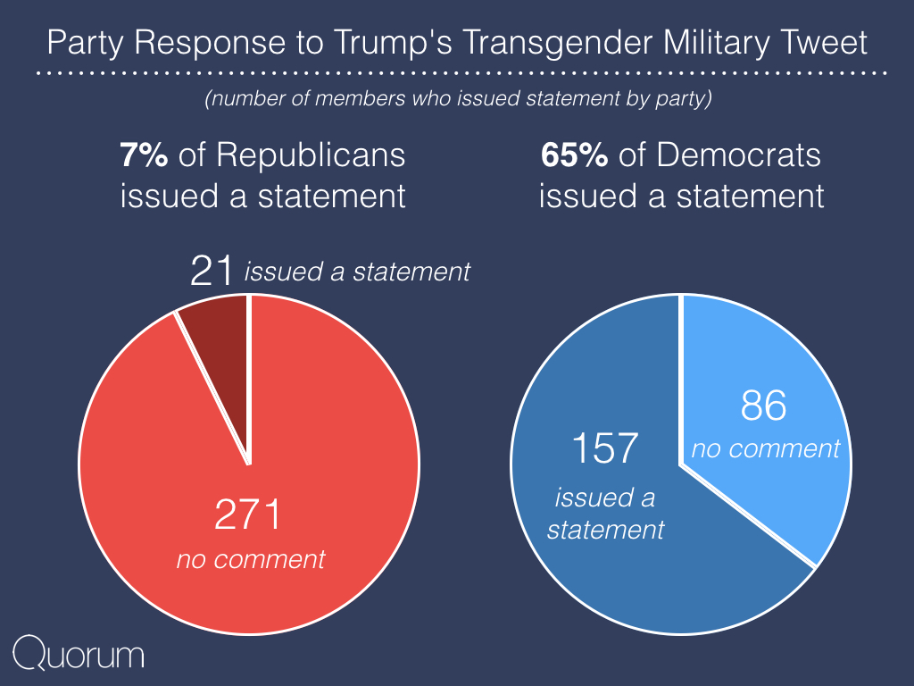Party Response to Trump's Transgender Military Tweet.