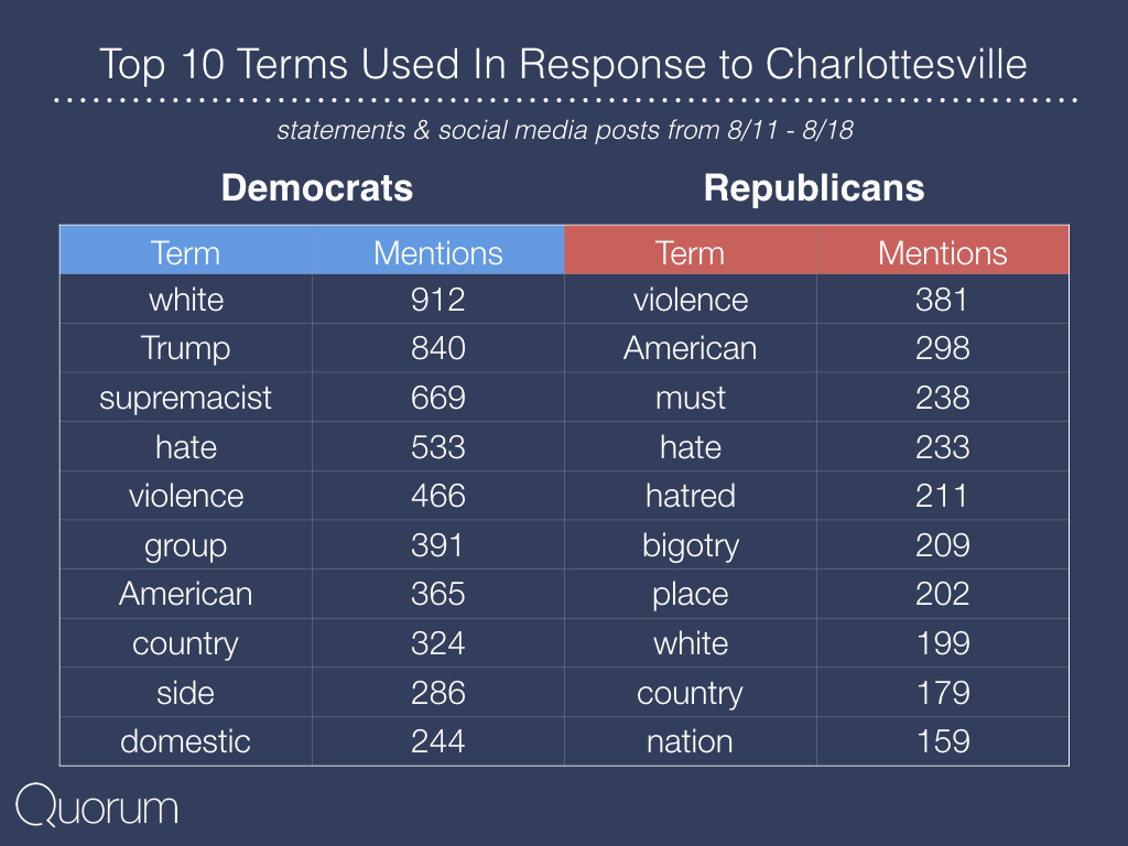 Top ten terms used in response to Charlottesville.