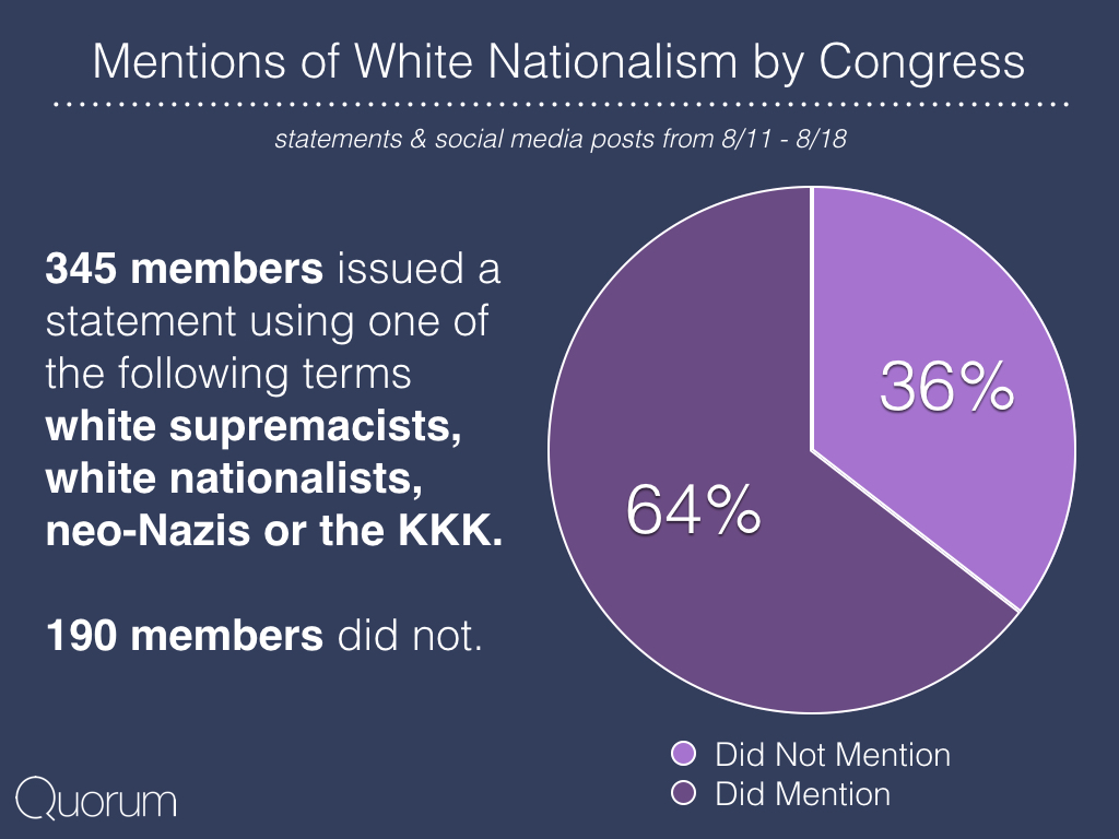 Mentions of White nationalism by Congress.