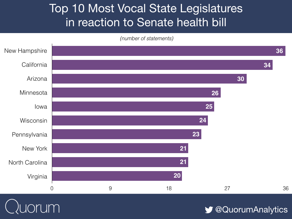 Top 10 most vocal state legislatures in reaction to Senate health bill.
