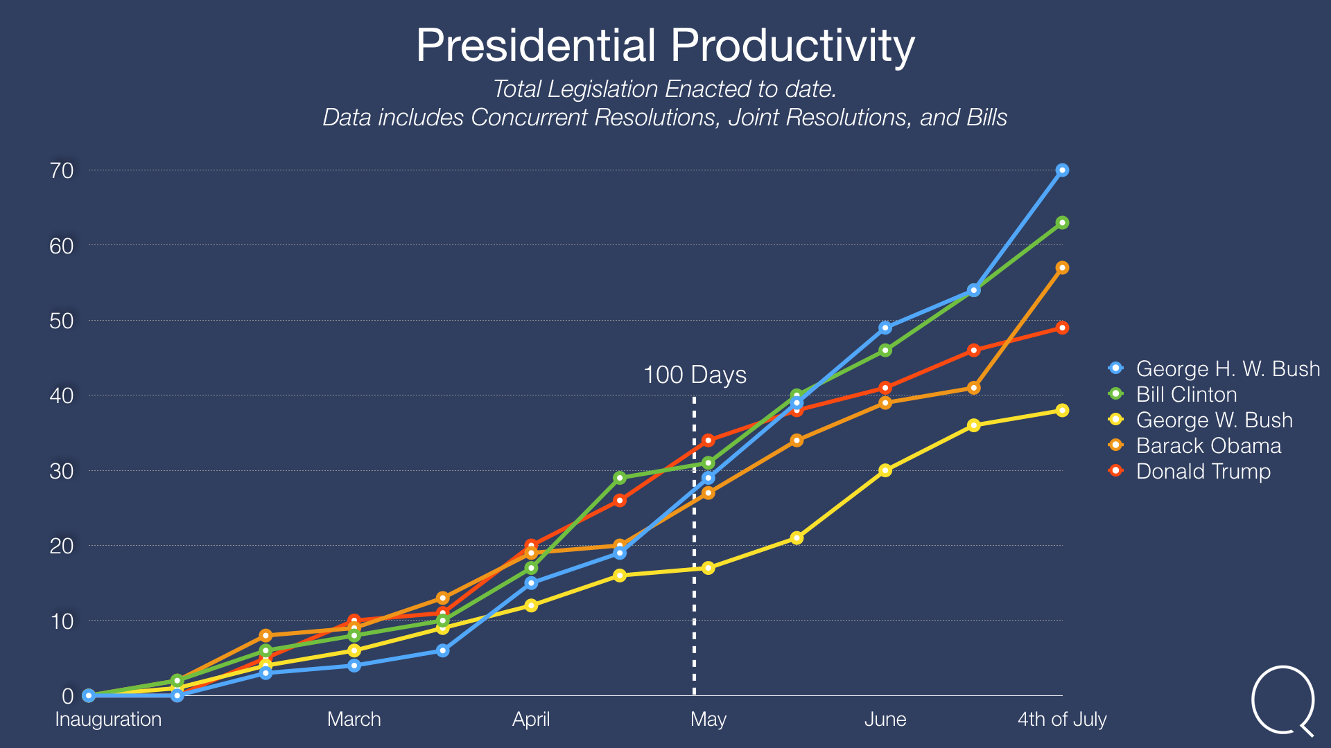 Professional Productivity: Total Legislation Enacted to date.