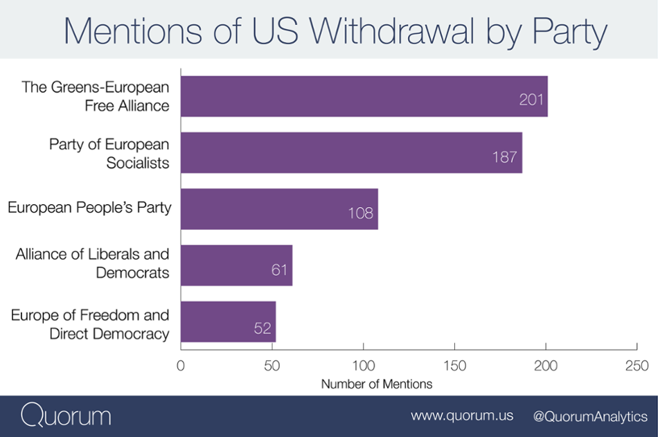 Mentions of US Withdrawal by Party.