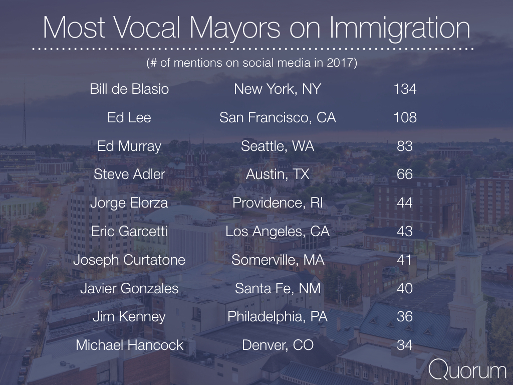 Most vocal mayors on immigration.