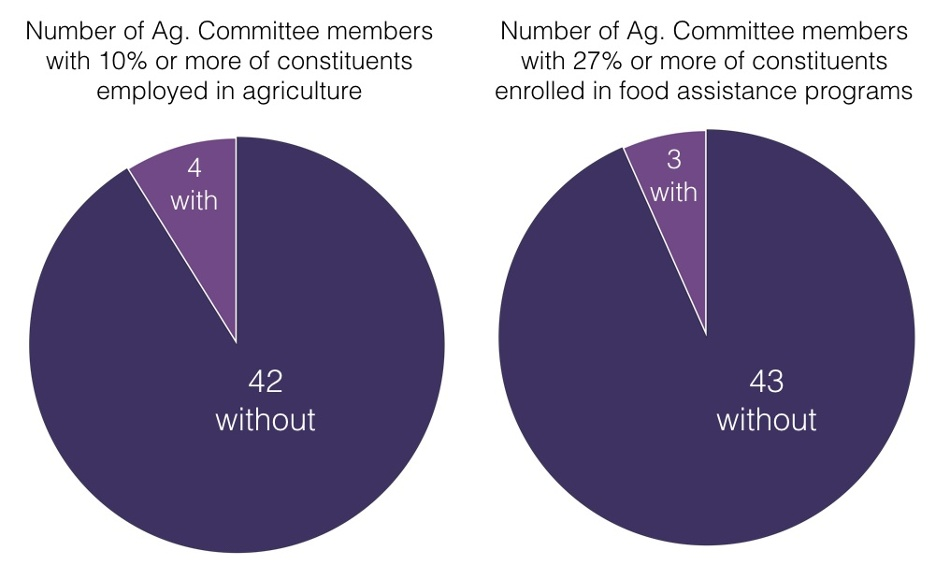 Districts most affected by USDA cuts are underrepresented on the House Agriculture Committee