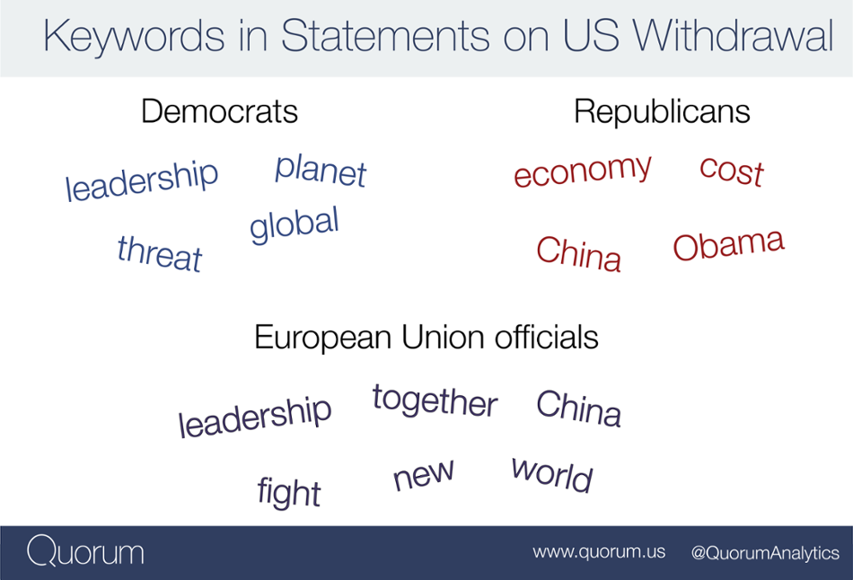 Keywords in statements on US withdrawal.