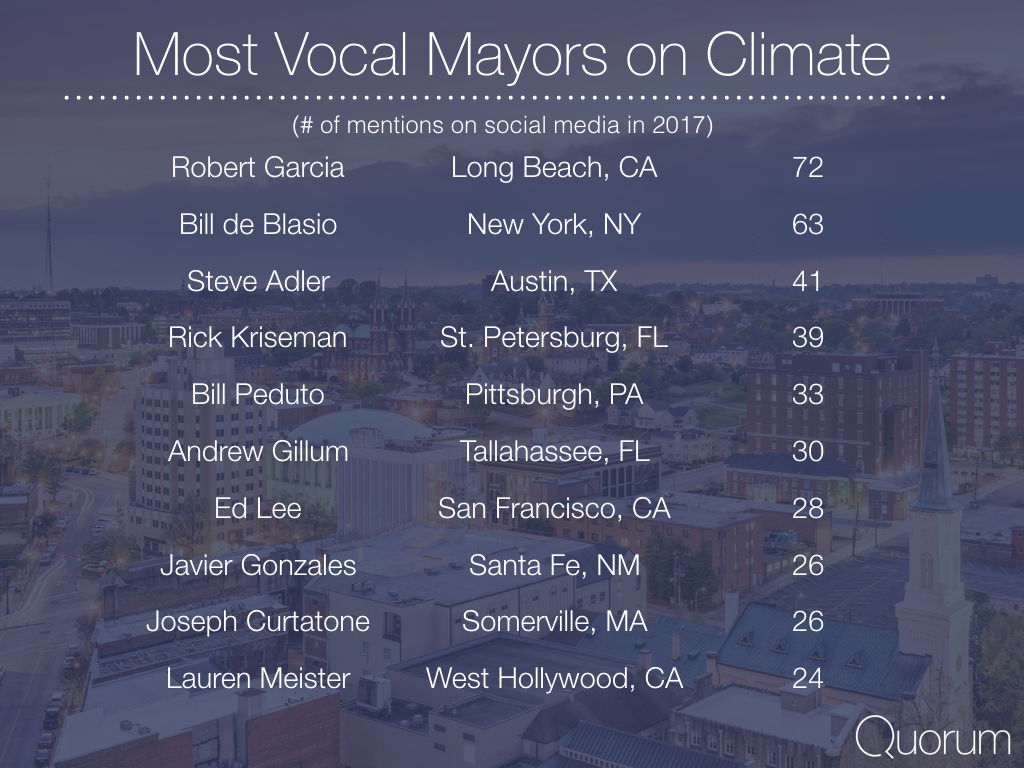 Most vocal mayors on climate.