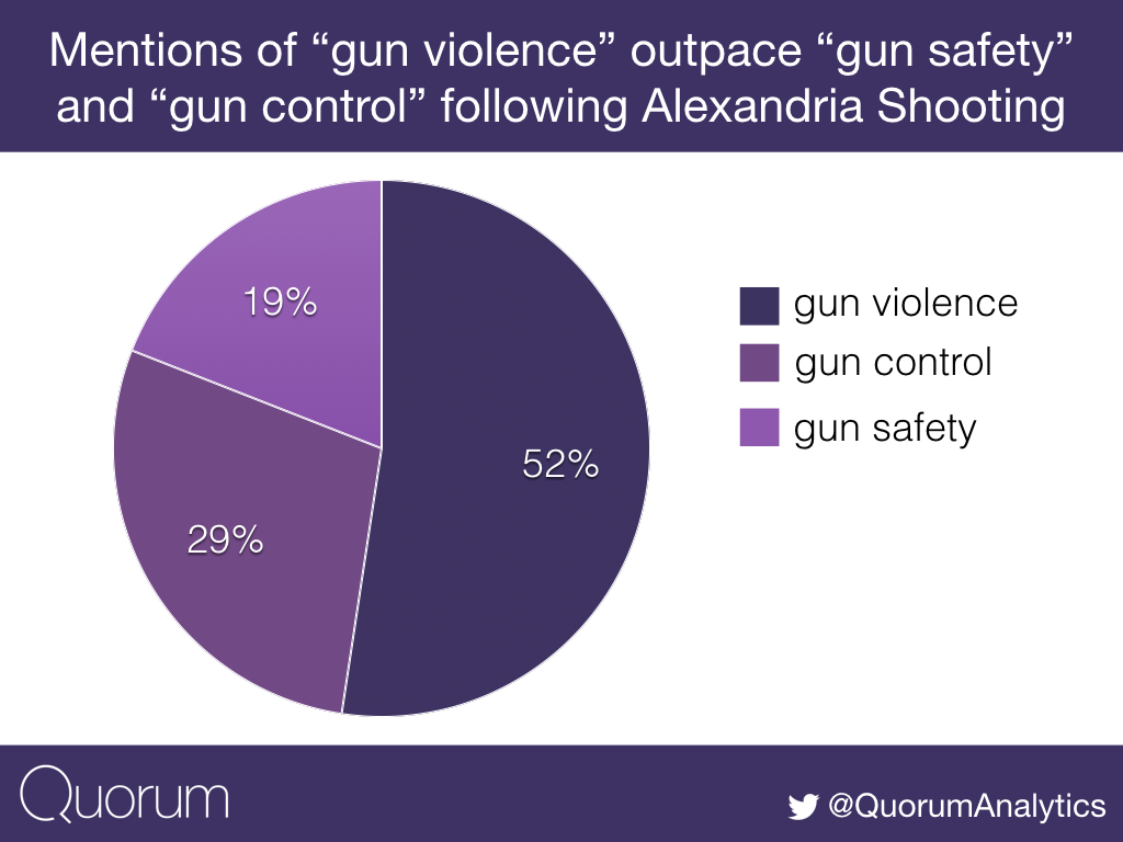 Mentions of gun violence outpaced gun control and gun safety