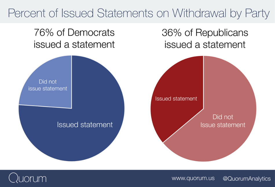 Percent of Issued Statements on Withdrawal by Party