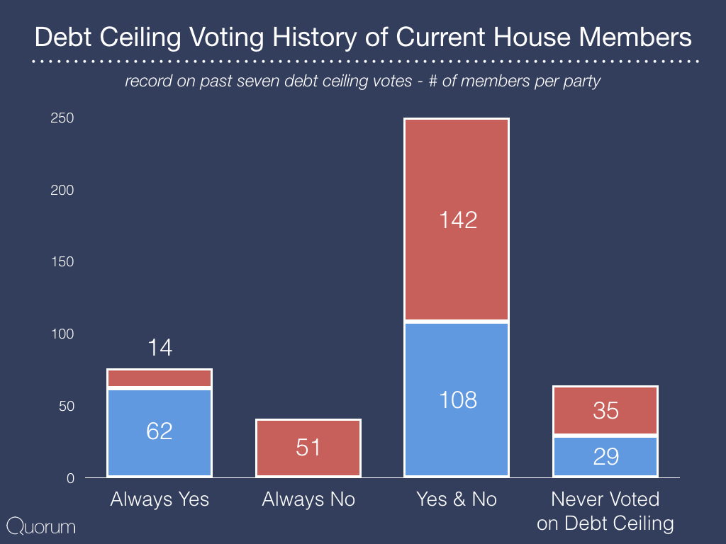 Debt ceiling voting history of current house members.
