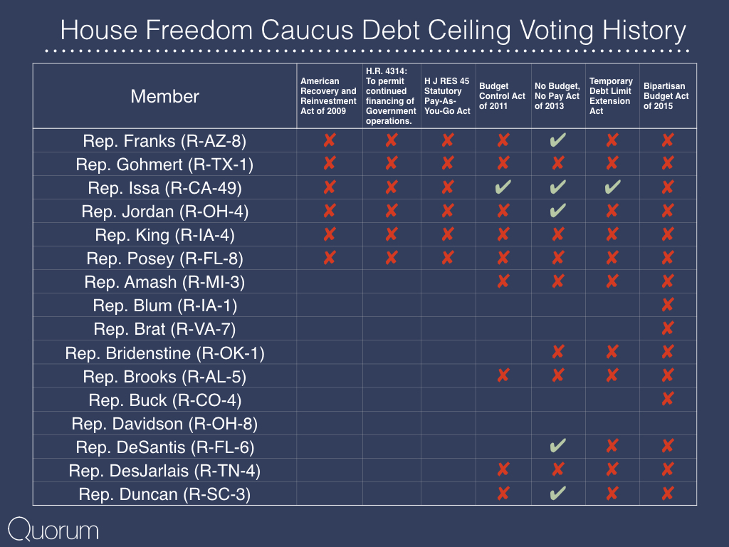 House Freedom Caucus Debt Ceiling Voting History.