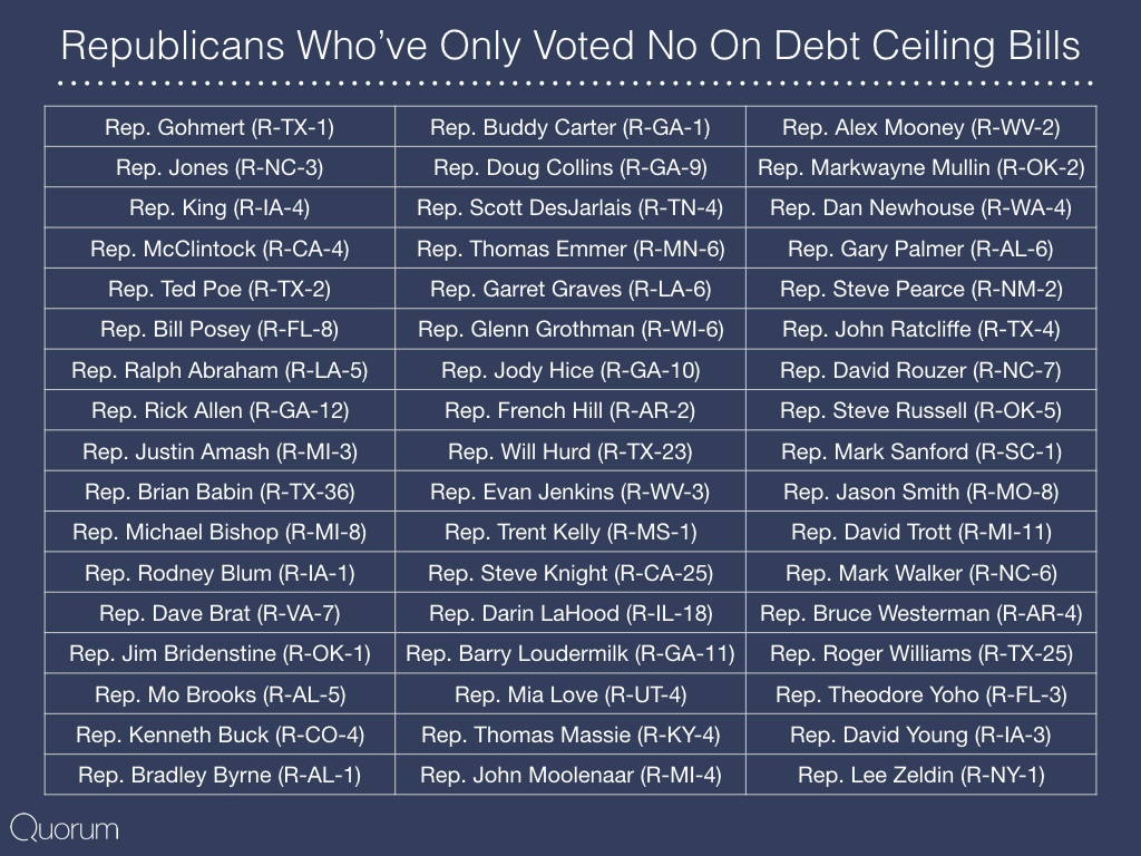 Republicans who've only voted no on debt ceiling bills.