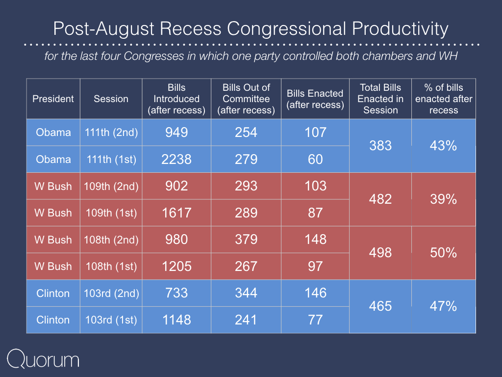 Post August Recess Congressional Productivity.