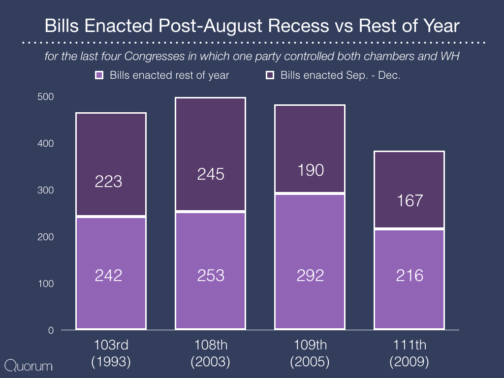 Bills Enacted Post-August Recess vs Rest of year.