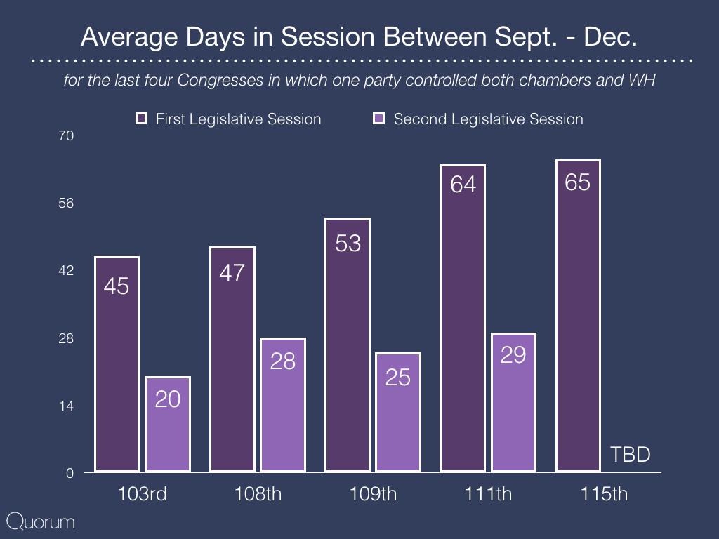 Average days in .