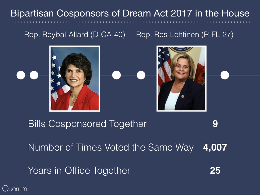 Bipartisan cosponsors of dream act 2017 in the house.