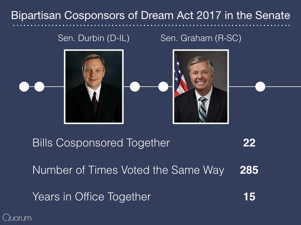 Bipartisan cosponsors of dream act 2017 in the senate.