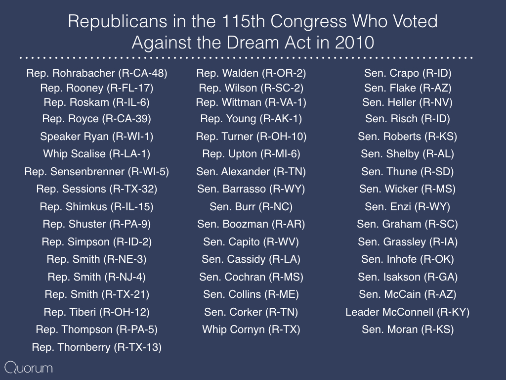 Republicans in the 115th Congress Who voted against the dream act in 2010.