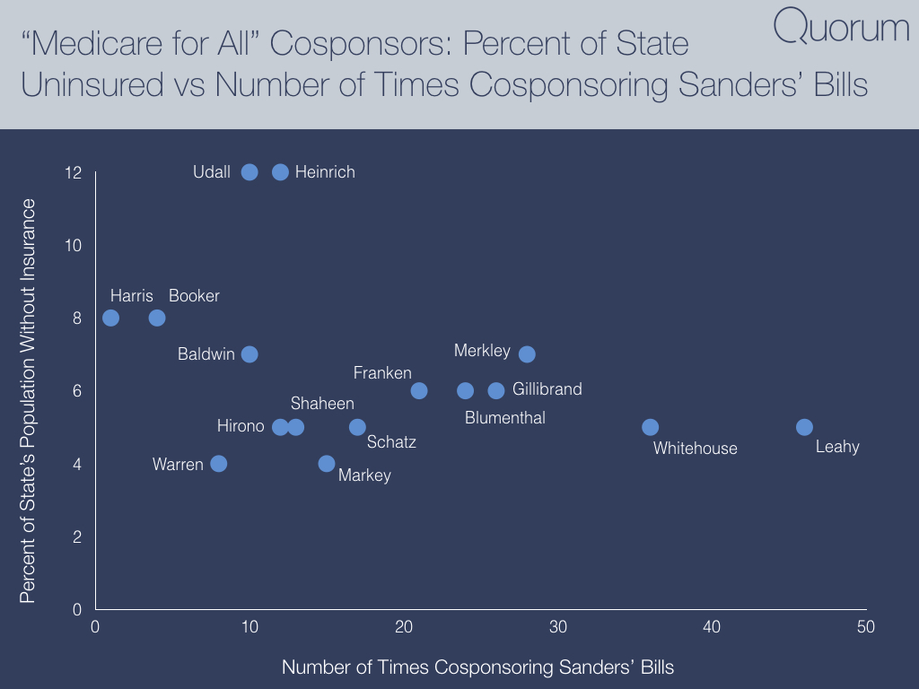 Medicare for all cosponsors: Percent of State uninsured vs number of times cosponsoring Sanders bills.