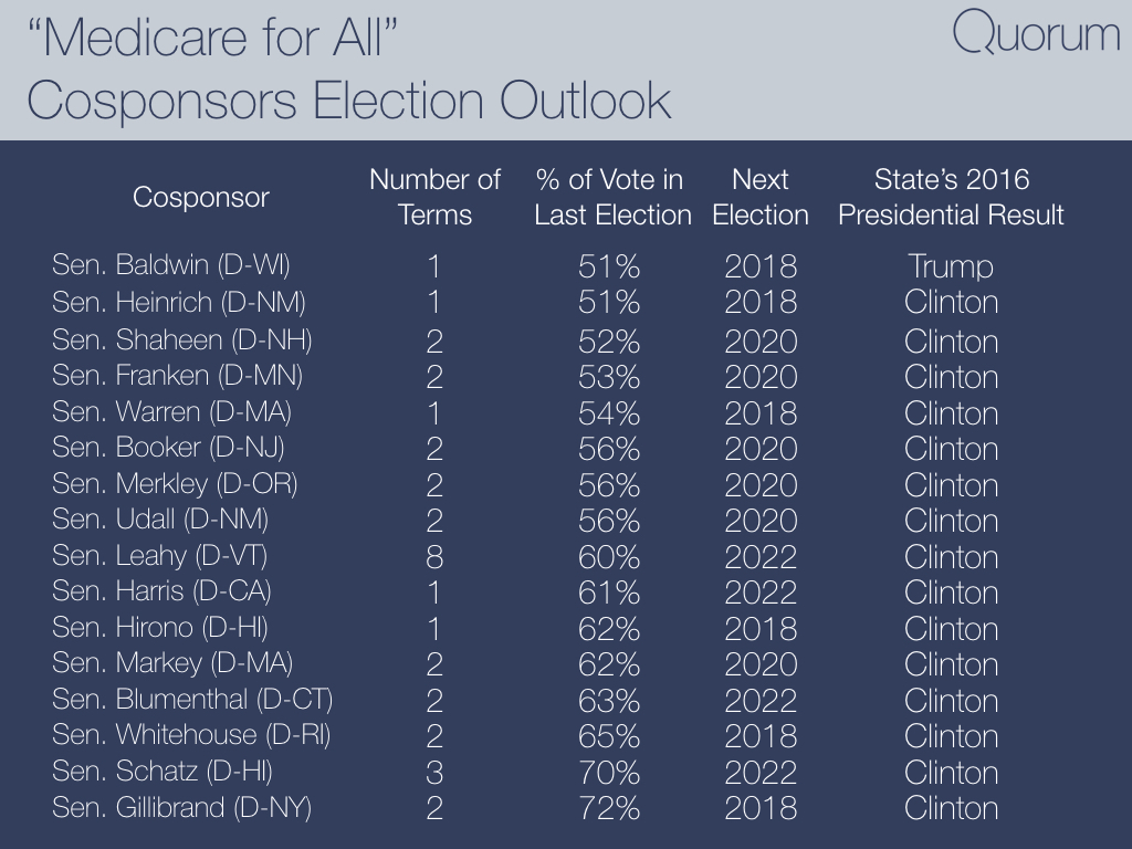 Medicare for all cosponsors election outlook.