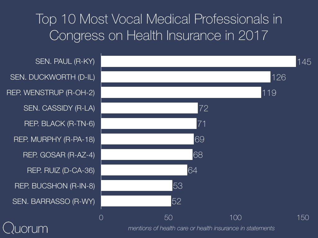 Top 10 Most vocal medical professionals in congress on Health insurance in 2017.