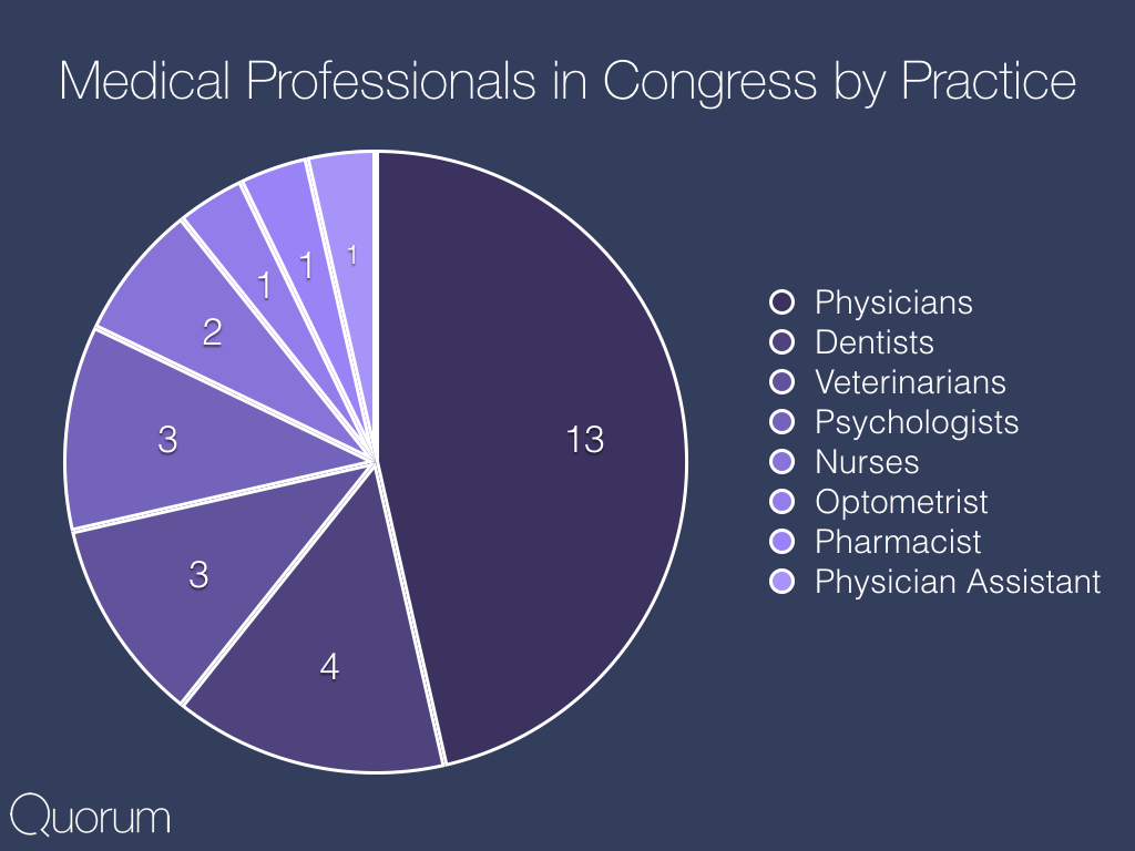 Medical Professionals in Congress by Practice.
