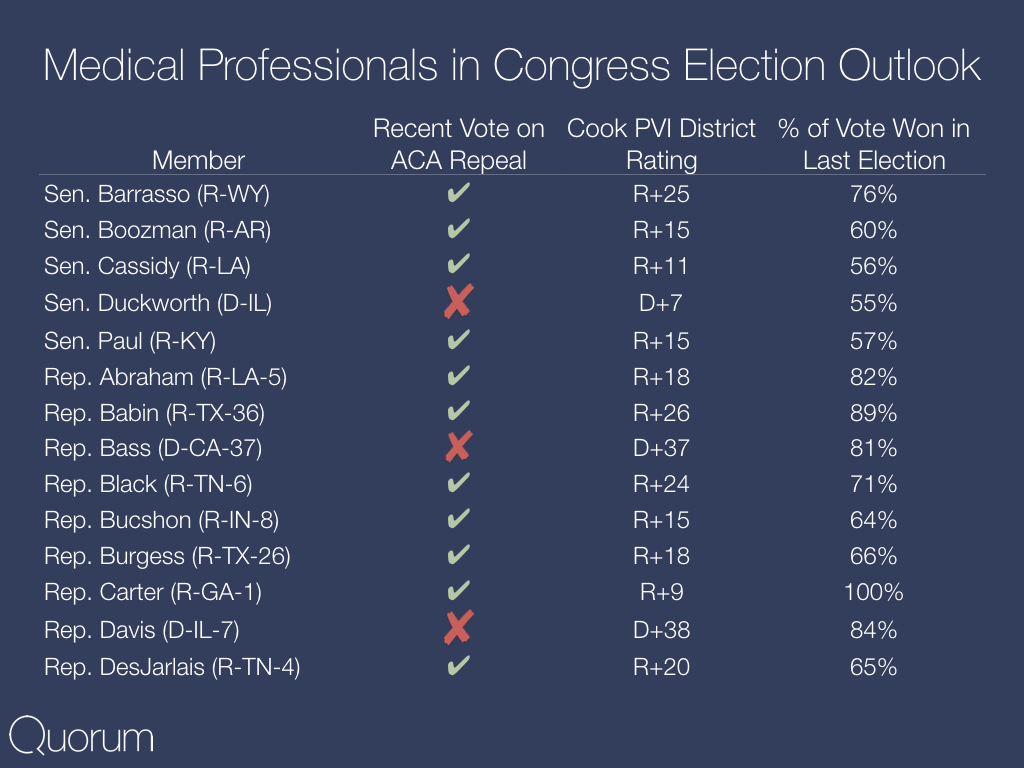 Medical professionals in Congress election outlook.