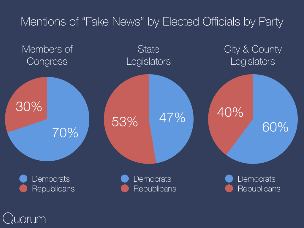 Mentions of fake news by elected officials by party.