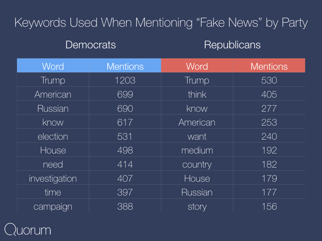 Key words used when mentioning fake news by party.