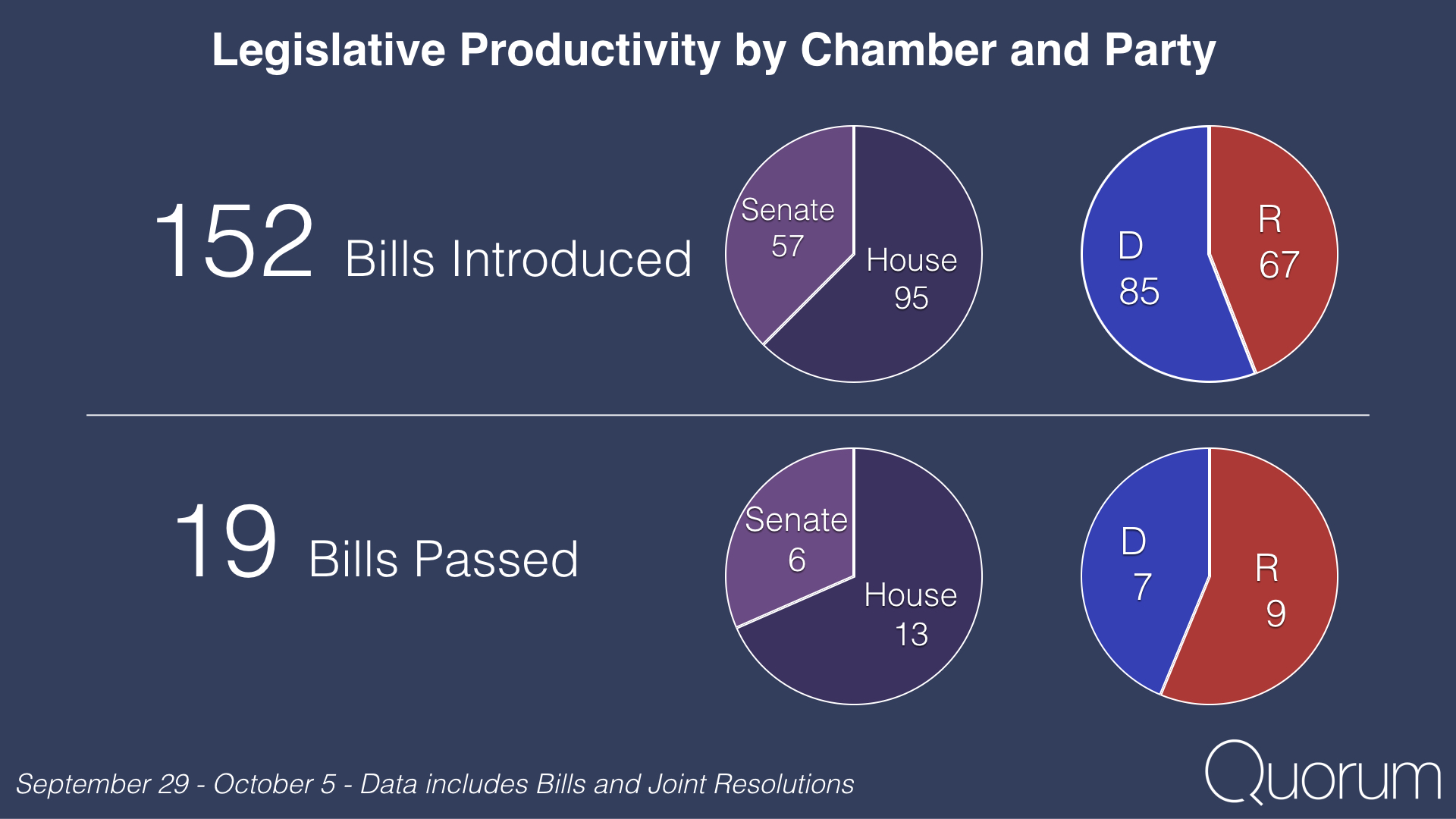 Legislative Productivity by chamber and party.