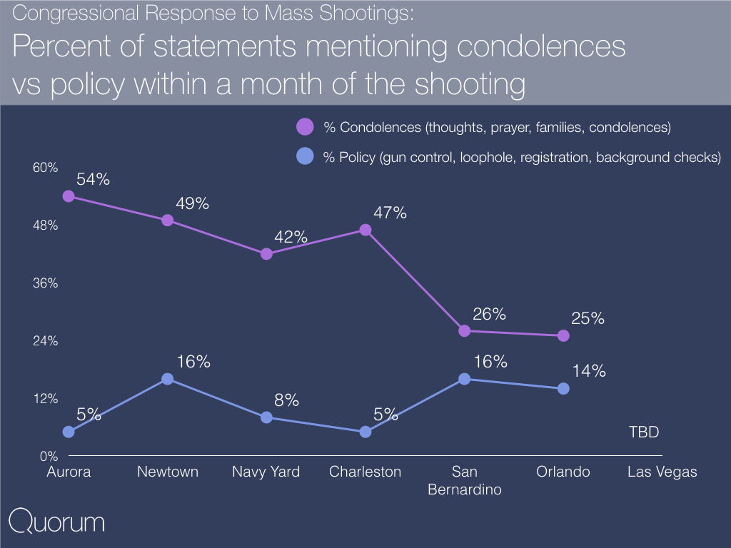 Congressional response to mass shootings: Percent of statements mentioning condolences vs policy within a month of the shooting.