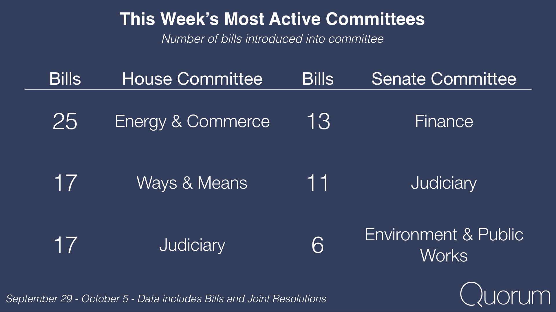 This week's most active committees.