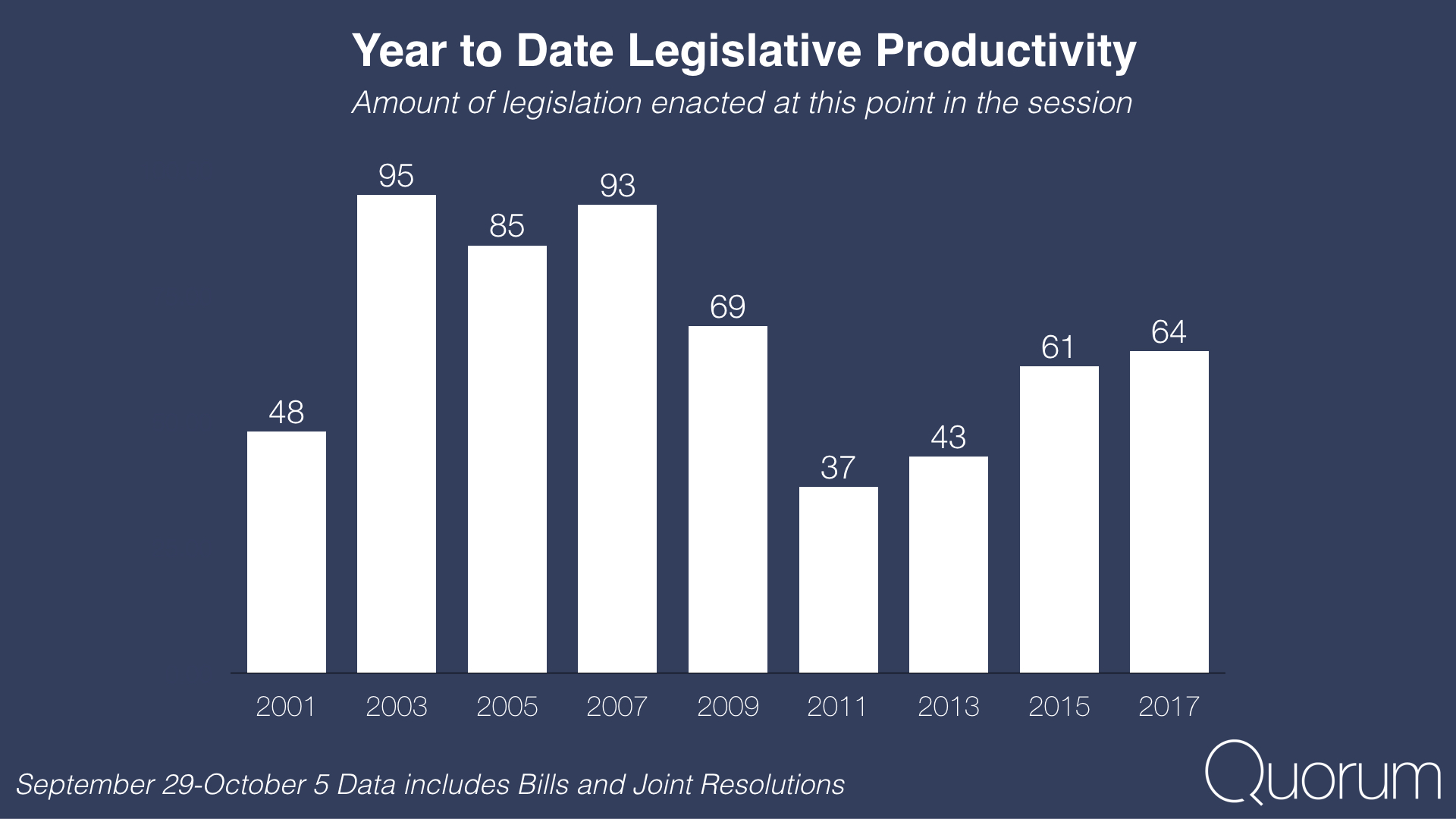 Year to date legislative productivity.