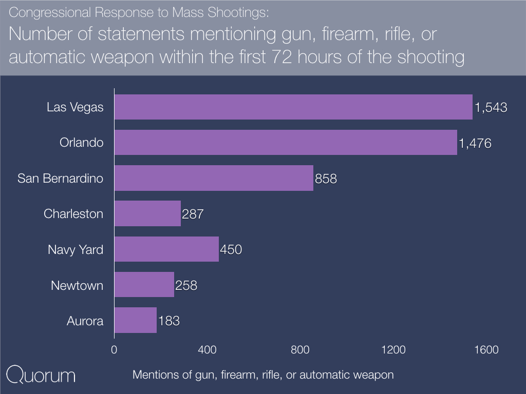 Congressional response to mass shootings: Number of statements mentioning gun, firearm, rifle, or automatic weapon within the first 72 hours of the shooting.