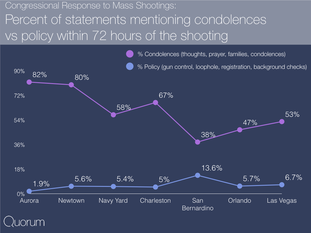 Congressional response to mass shootings: Percent of statements mentioning condolences vs policy within 72 hours of the shooting.