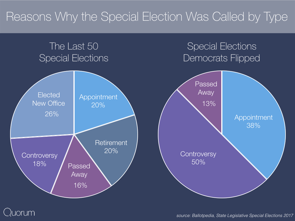 Reasons why the special elections was called by type.