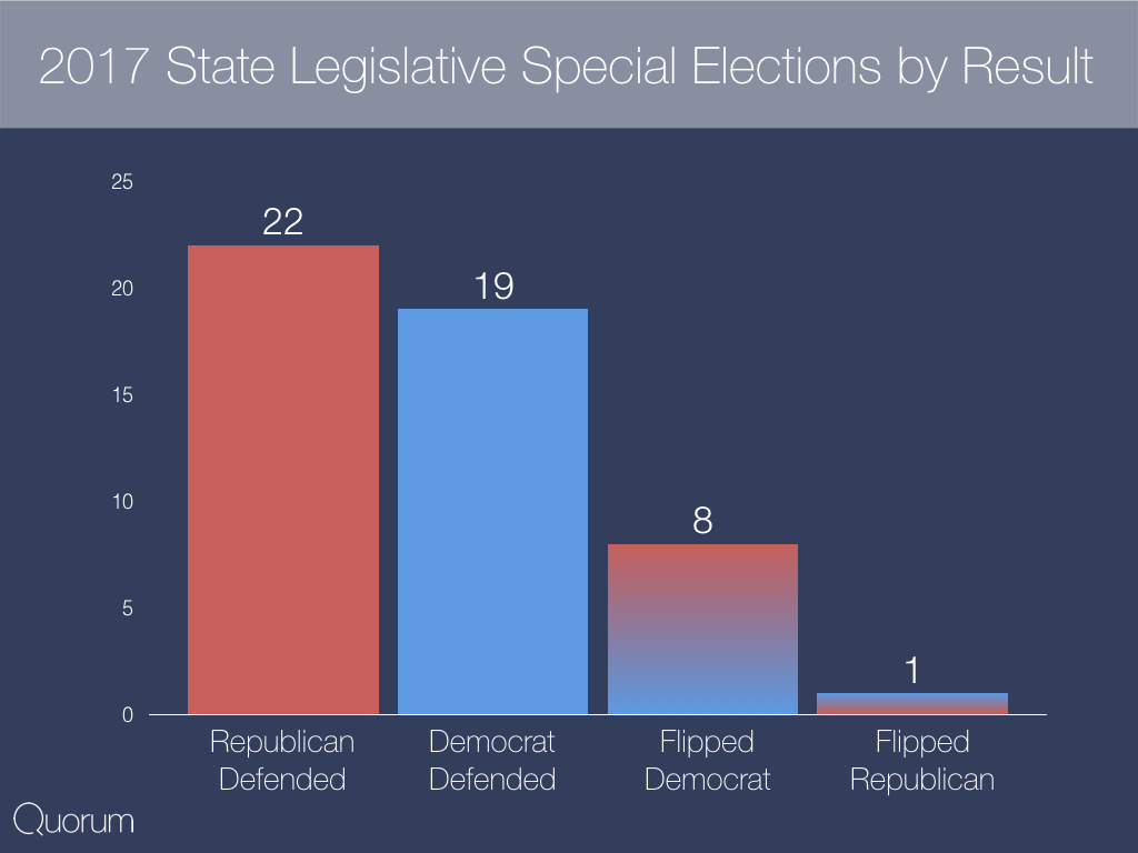 2017 State legislative special elections by result.