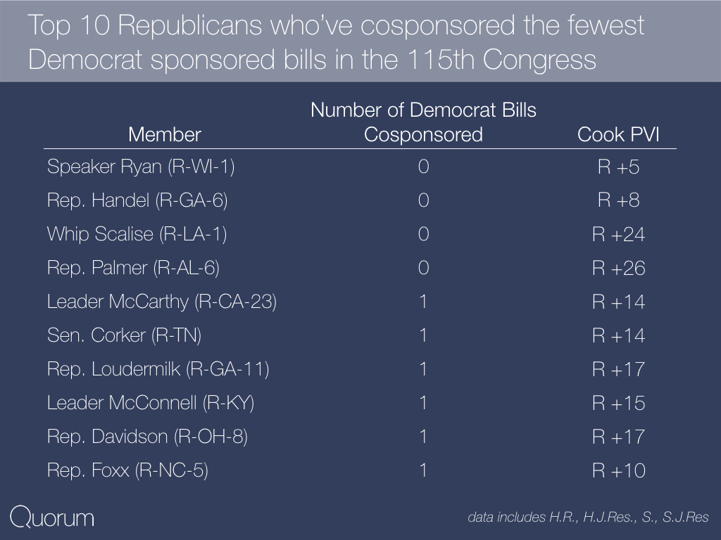 Top 10 Republicans who cosponsored the fewest Democrat sponsored bills in the 115th Congress.