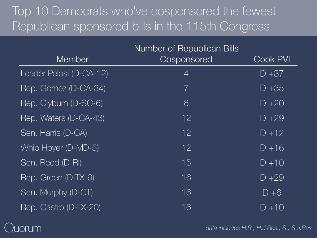 Top 10 Democrats who cosponsored the fewest Republican sponsored bills in the 115th Congress.