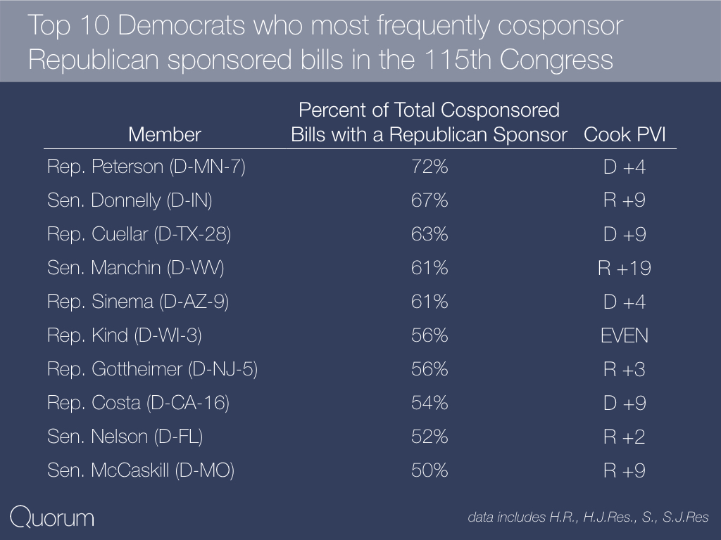 Top 10 Democrats who most frequently cosponsor Republican sponsored bills in the 115th Congress.