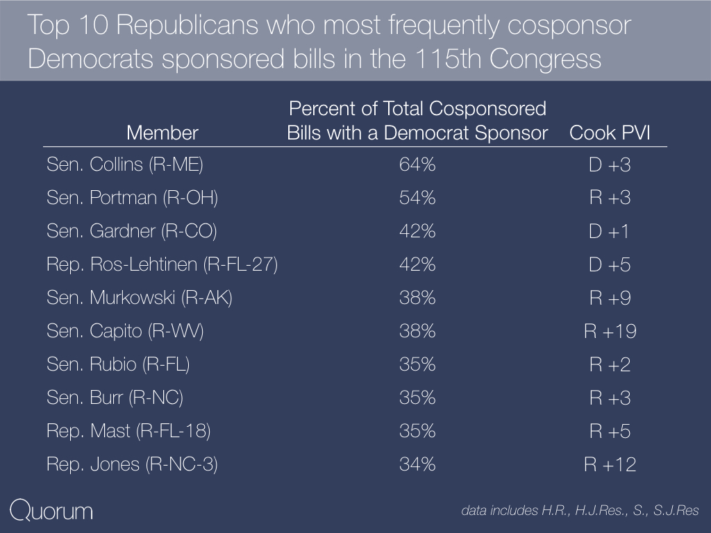 Top 10 Republicans who most frequently cosponsor Democratic sponsored bills in the 115th Congress.