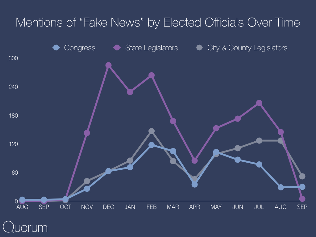 Mentions of fake news by elected officials over time.