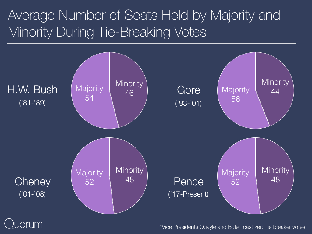 Average number of seats held my minority and majority