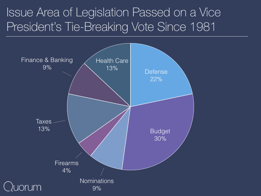 Issue area of legislation passed on a vice president's tie-breaking vote since 1981.