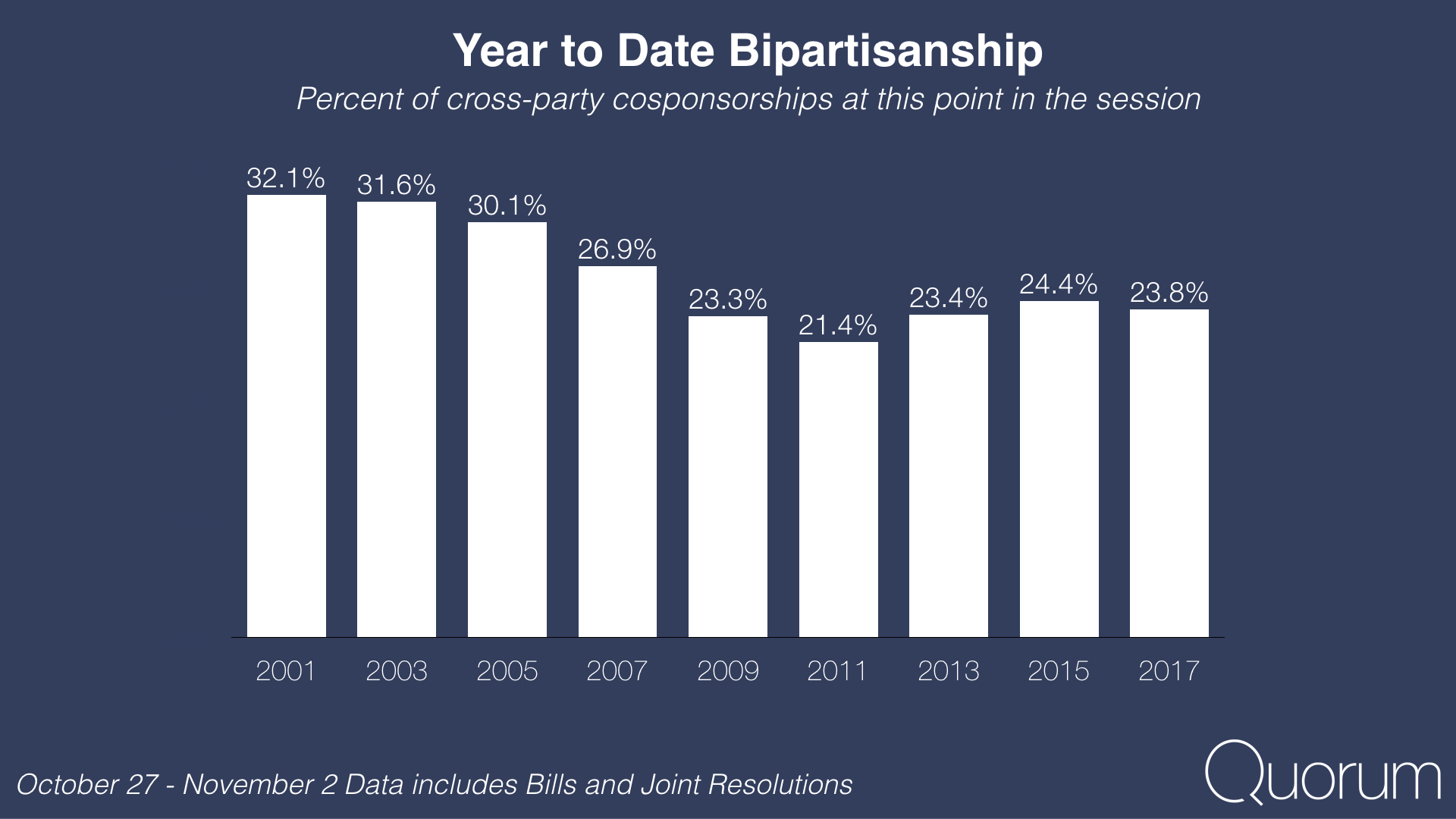 Year to date bipartisanship.
