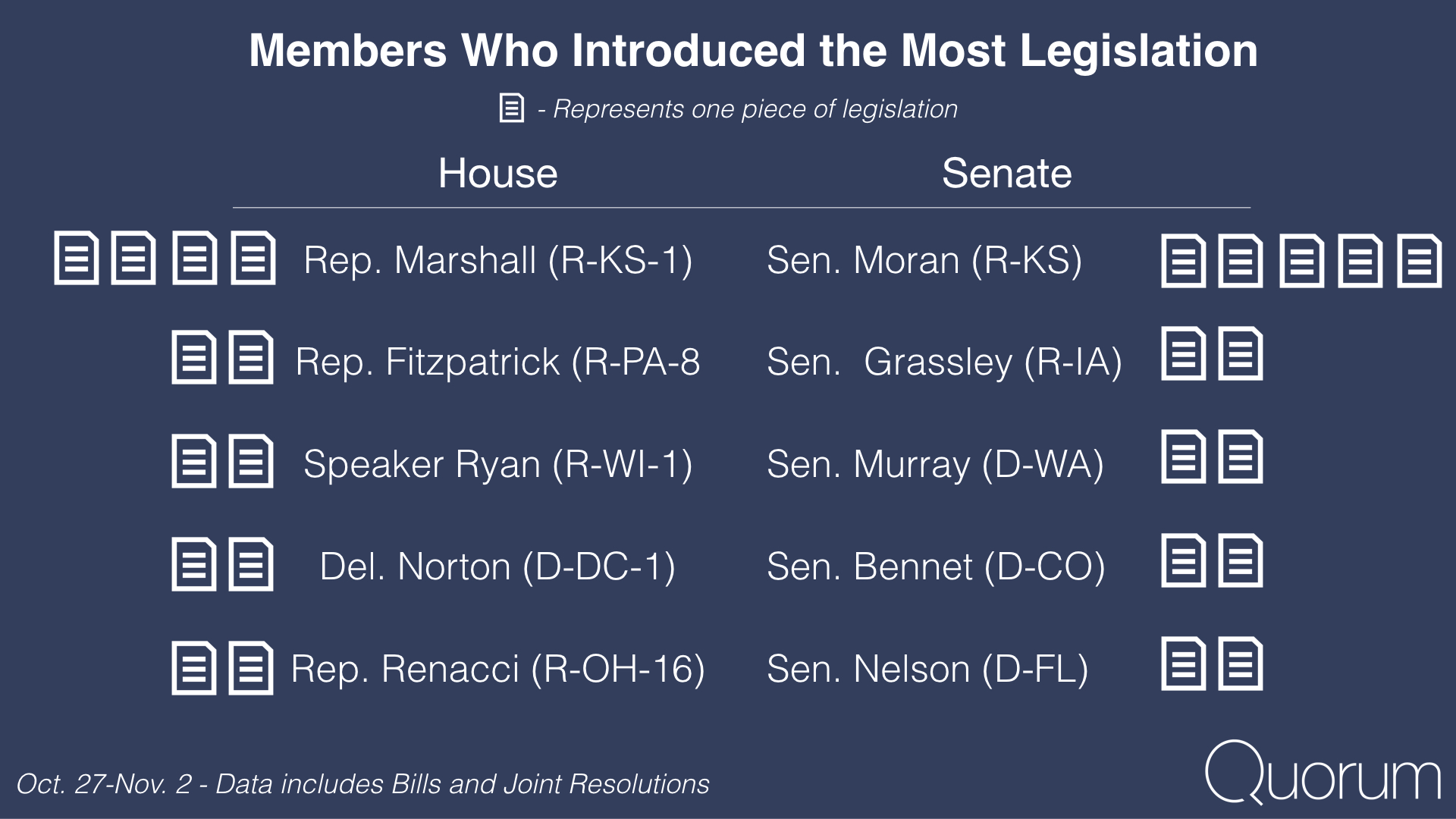 Members who introduced the most legislation.