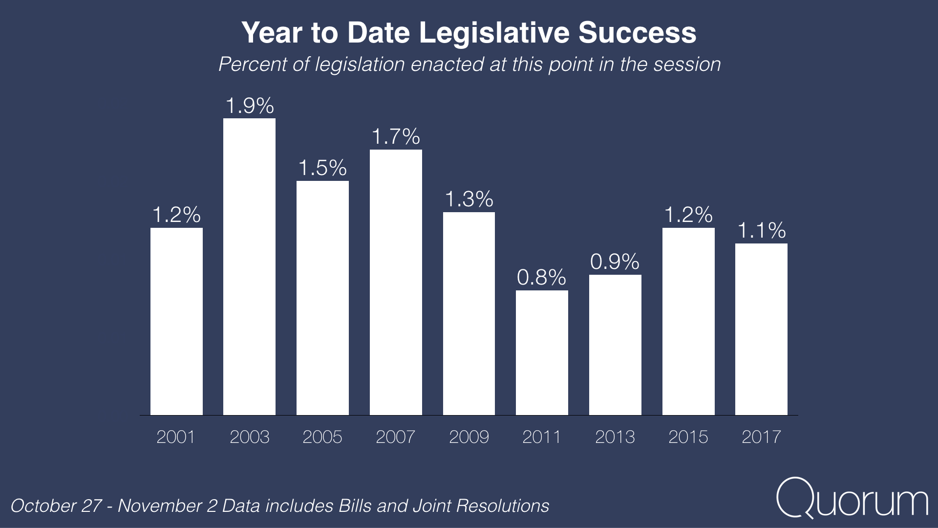 Year to date legislative success.