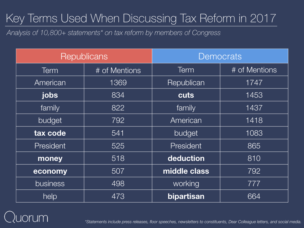 Key terms used when discussing Tax Reform in 2017.