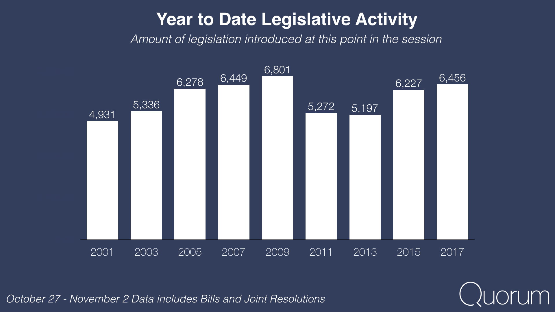 Year to date legislative activity.